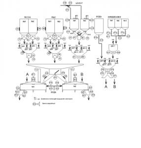 Бетоносмесительный цех (БСЦ)